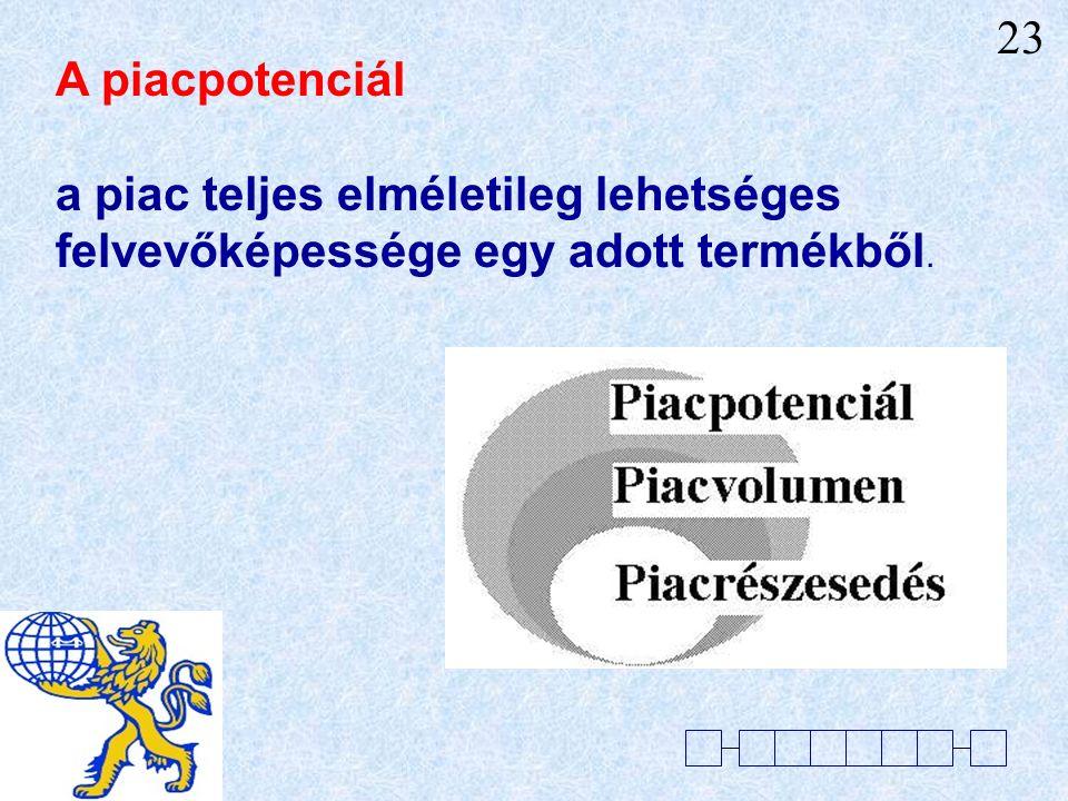 A PIACFELOSZTÁS ALAPFOGALMAI 22
