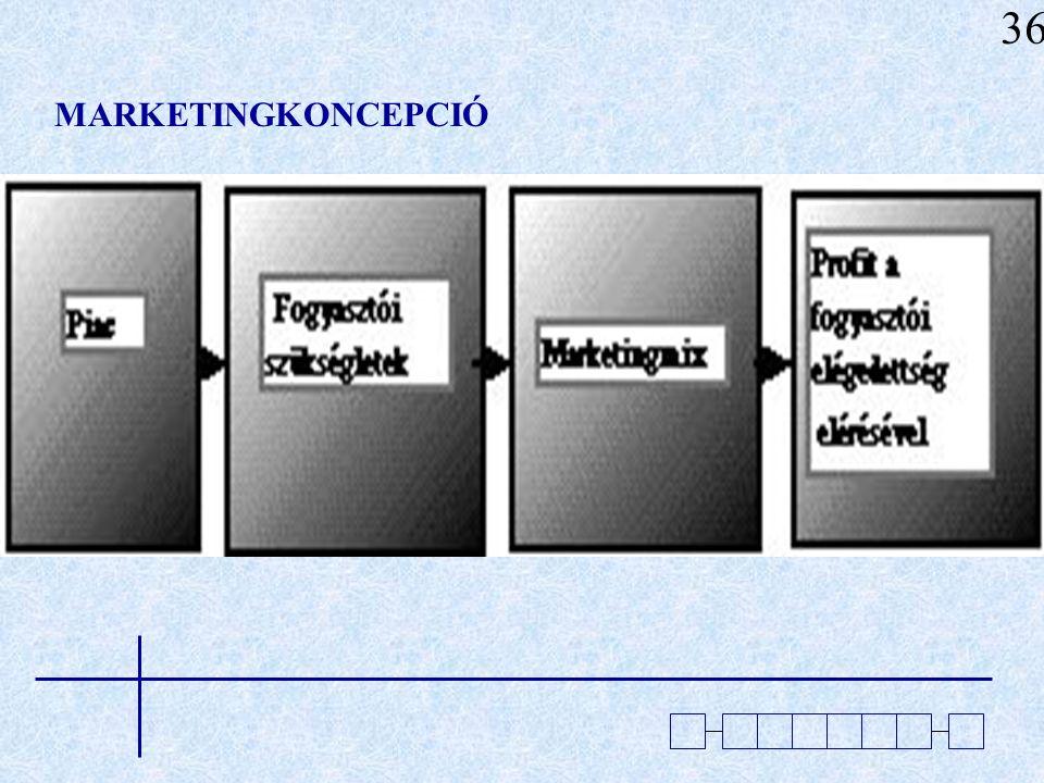 A marketingkoncepció megvalósításának esz- köze a marketing management: A marketing management feladata a lehe- tőségek analizálásából, a célpiac(ok) felkutatásából, kiválasztásából, a marketingstratégiák és -programok tervezésé- ből, valamint a marketingfeladatok szervezéséből, megvalósításából és kontrolljából áll.