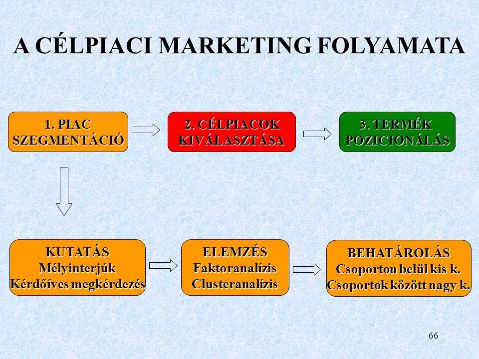 65 SZEGMENS a piac egyedi keresleti sajátosságait mutató csoport Célpiaci marketing a piac kiválasztott szegmenseinek megfelelő terméket kifejlesztő, kínáló és e szegmensekre irányuló marketing mixet alkalmazó vállalati magatartás