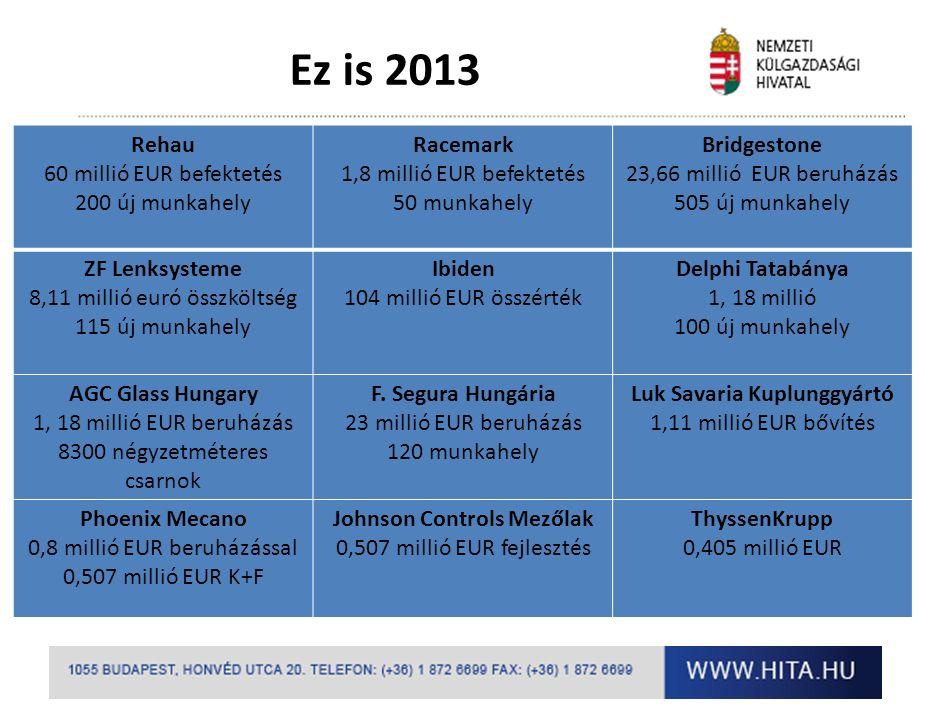 Ez is 2013 Rehau 60 millió EUR befektetés 200 új munkahely Racemark 1,8 millió EUR befektetés 50 munkahely Bridgestone 23,66 millió EUR beruházás 505 új munkahely ZF Lenksysteme 8,11 millió euró összköltség 115 új munkahely Ibiden 104 millió EUR összérték Delphi Tatabánya 1, 18 millió 100 új munkahely AGC Glass Hungary 1, 18 millió EUR beruházás 8300 négyzetméteres csarnok F.