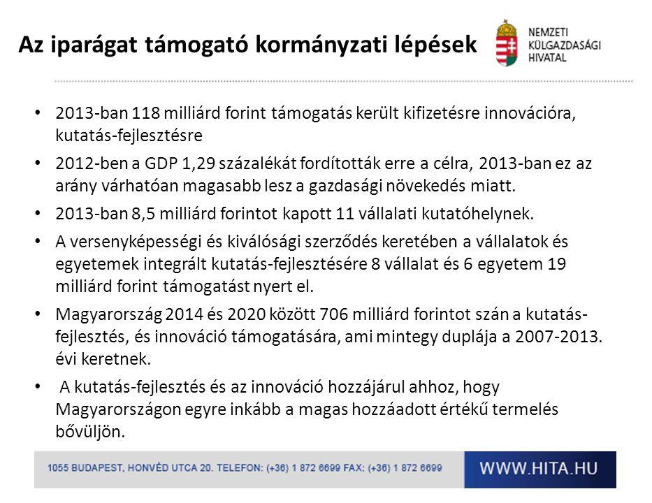 2013-ban 118 milliárd forint támogatás került kifizetésre innovációra, kutatás-fejlesztésre 2012-ben a GDP 1,29 százalékát fordították erre a célra, 2013-ban ez az arány várhatóan magasabb lesz a gazdasági növekedés miatt.
