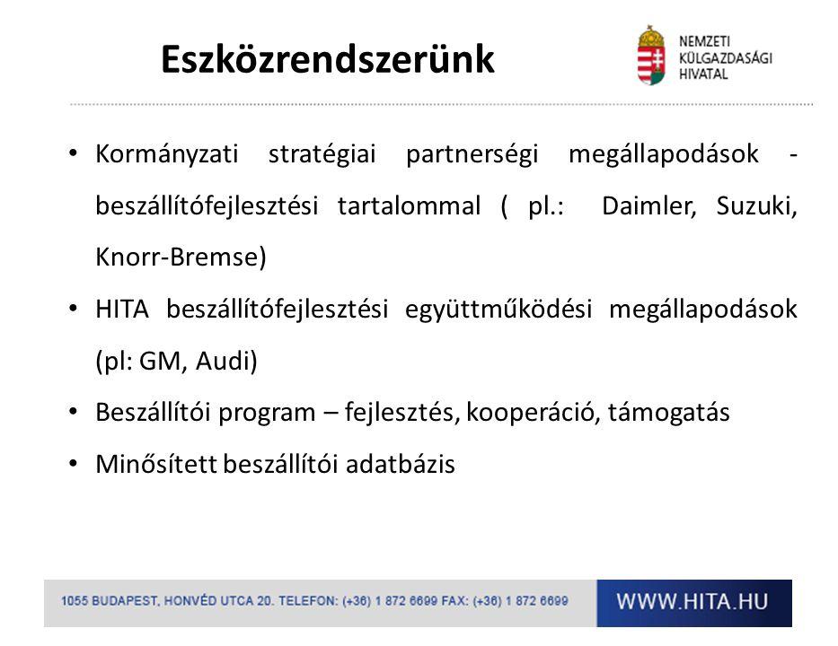 Eszközrendszerünk Kormányzati stratégiai partnerségi megállapodások - beszállítófejlesztési tartalommal ( pl.: Daimler, Suzuki, Knorr-Bremse) HITA beszállítófejlesztési együttműködési megállapodások (pl: GM, Audi) Beszállítói program – fejlesztés, kooperáció, támogatás Minősített beszállítói adatbázis