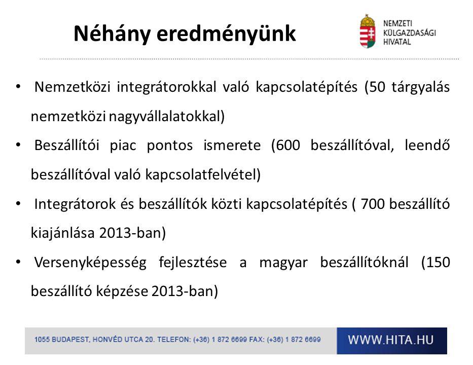 Néhány eredményünk Nemzetközi integrátorokkal való kapcsolatépítés (50 tárgyalás nemzetközi nagyvállalatokkal) Beszállítói piac pontos ismerete (600 beszállítóval, leendő beszállítóval való kapcsolatfelvétel) Integrátorok és beszállítók közti kapcsolatépítés ( 700 beszállító kiajánlása 2013-ban) Versenyképesség fejlesztése a magyar beszállítóknál (150 beszállító képzése 2013-ban)