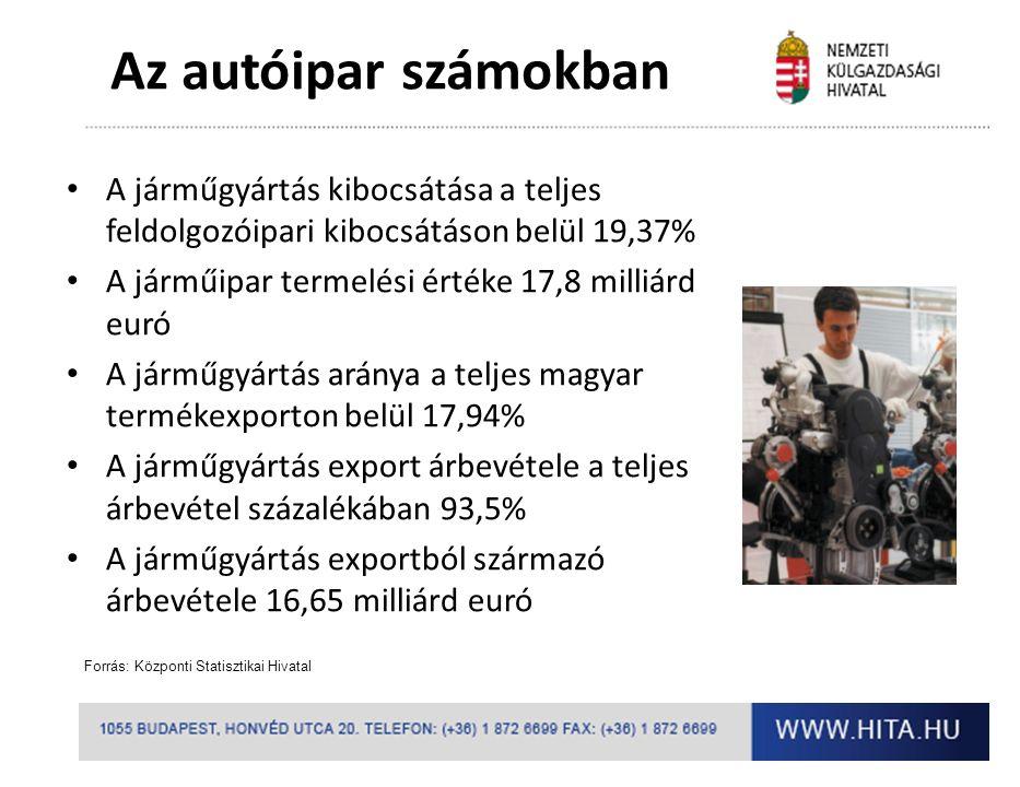 A járműgyártás kibocsátása a teljes feldolgozóipari kibocsátáson belül 19,37% A járműipar termelési értéke 17,8 milliárd euró A járműgyártás aránya a teljes magyar termékexporton belül 17,94% A járműgyártás export árbevétele a teljes árbevétel százalékában 93,5% A járműgyártás exportból származó árbevétele 16,65 milliárd euró Forrás: Központi Statisztikai Hivatal Az autóipar számokban