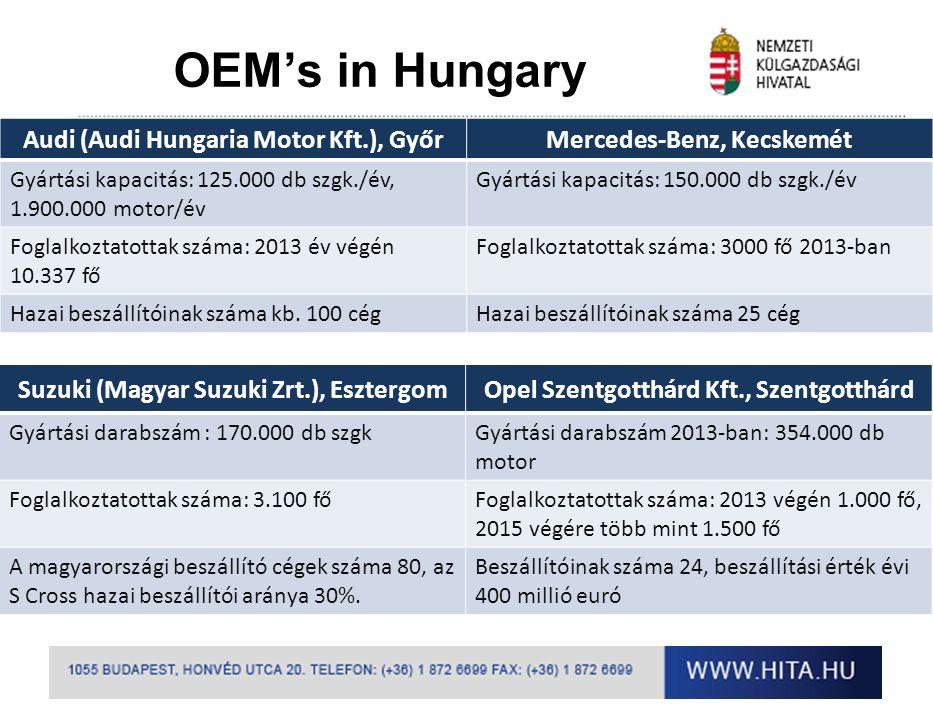 OEM's in Hungary Audi (Audi Hungaria Motor Kft.), GyőrMercedes-Benz, Kecskemét Gyártási kapacitás: 125.000 db szgk./év, 1.900.000 motor/év Gyártási kapacitás: 150.000 db szgk./év Foglalkoztatottak száma: 2013 év végén 10.337 fő Foglalkoztatottak száma: 3000 fő 2013-ban Hazai beszállítóinak száma kb.