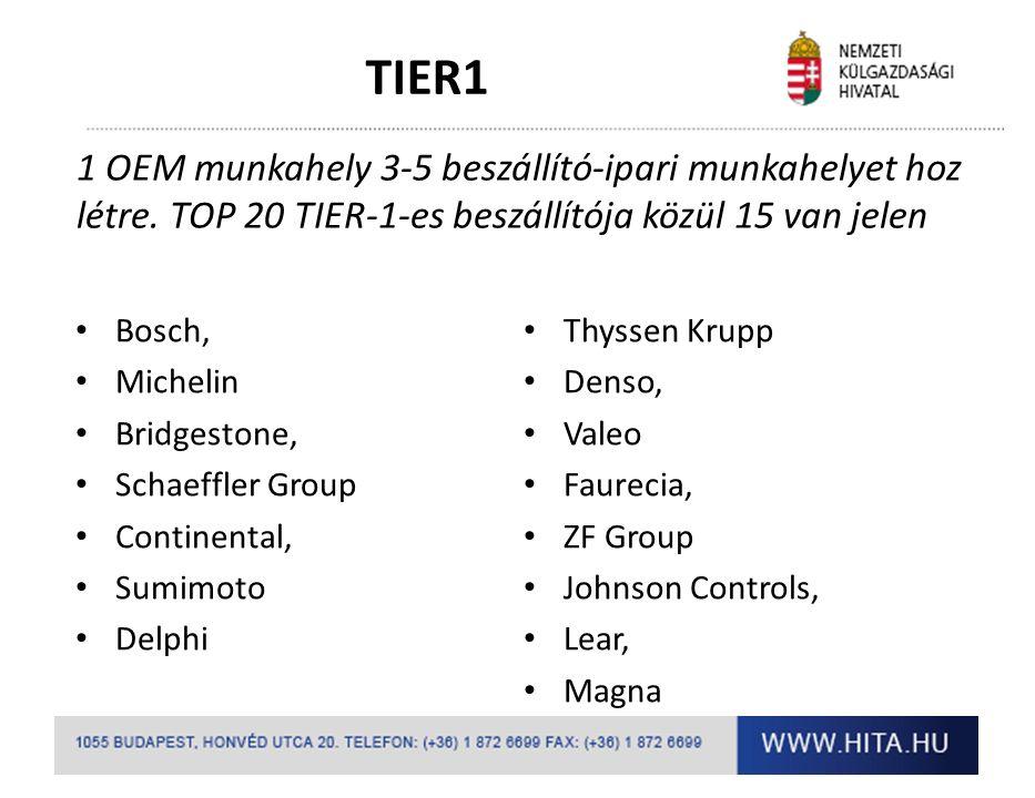 TIER1 II.
