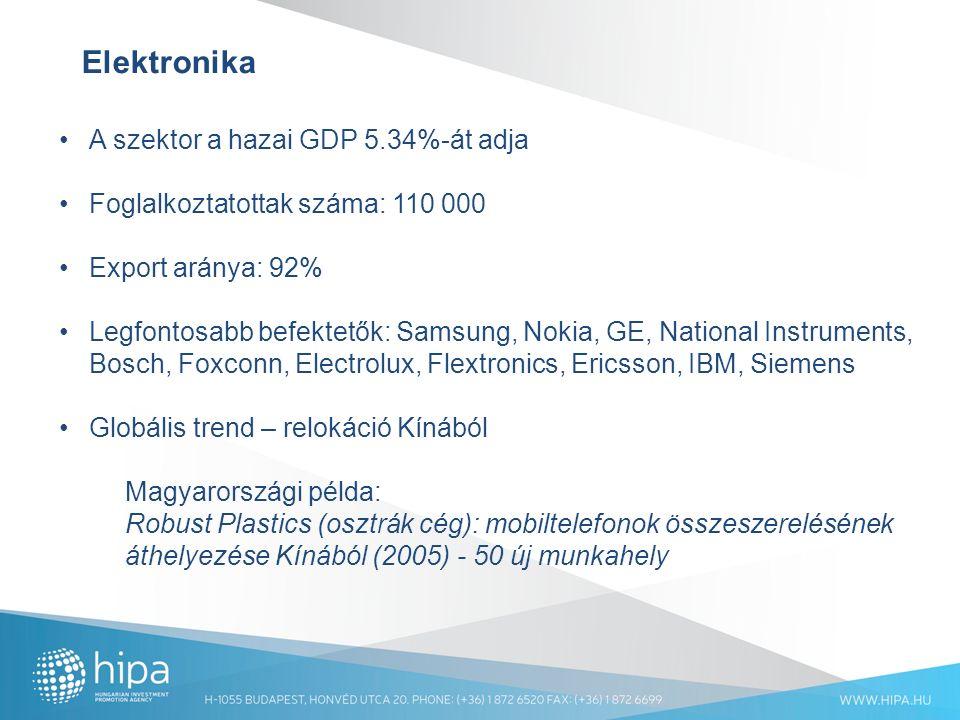 Elektronika A szektor a hazai GDP 5.34%-át adja Foglalkoztatottak száma: 110 000 Export aránya: 92% Legfontosabb befektetők: Samsung, Nokia, GE, National Instruments, Bosch, Foxconn, Electrolux, Flextronics, Ericsson, IBM, Siemens Globális trend – relokáció Kínából Magyarországi példa: Robust Plastics (osztrák cég): mobiltelefonok összeszerelésének áthelyezése Kínából (2005) - 50 új munkahely