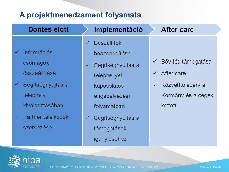 A projektmenedzsment folyamata Döntés előtt Implementáció After care Információs csomagok összeállítása Segítségnyújtás a telephely kiválasztásában Partner találkozók szervezése Beszállítók beazonosítása Segítségnyújtás a telephellyel kapcsolatos engedélyezési folyamatban Segítségnyújtás a támogatások igényléséhez Bővítés támogatása After care Közvetítő szerv a Kormány és a cégek között