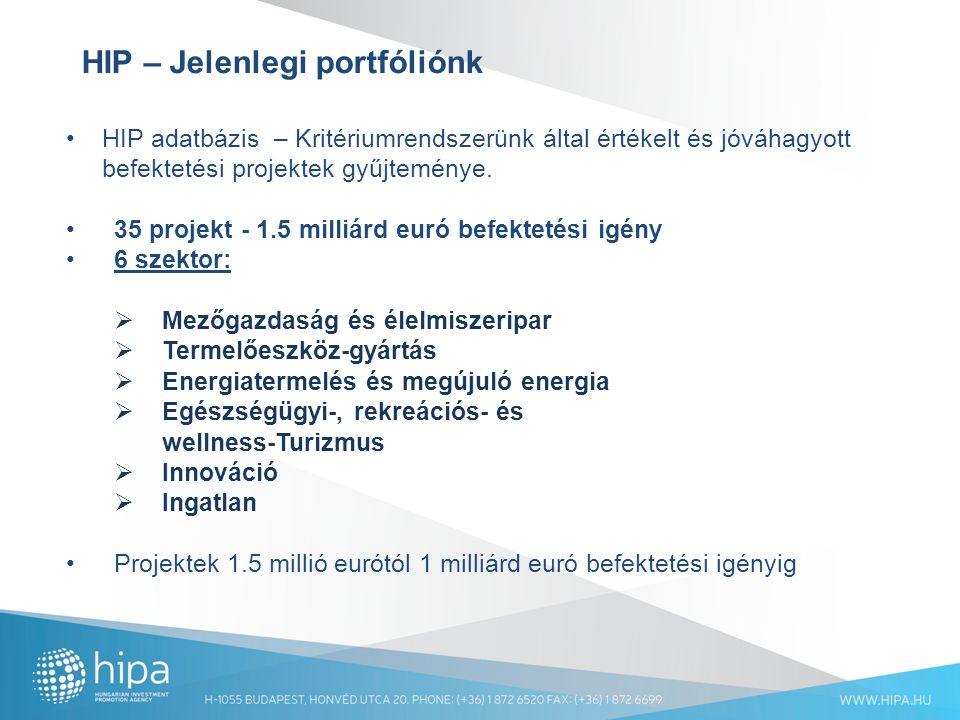 HIP – Jelenlegi portfóliónk HIP adatbázis – Kritériumrendszerünk által értékelt és jóváhagyott befektetési projektek gyűjteménye.