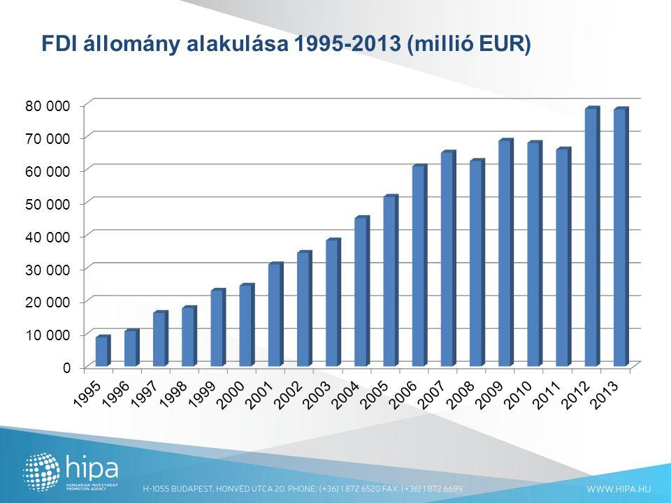 FDI állomány alakulása 1995-2013 (millió EUR)