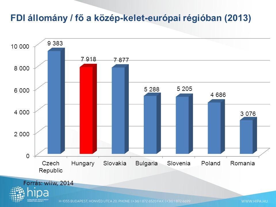 FDI állomány / fő a közép-kelet-európai régióban (2013) Forrás: wiiw, 2014