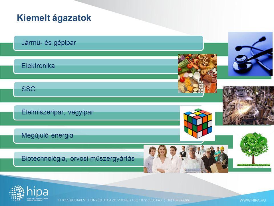 Kiemelt ágazatok Jármű- és gépiparElektronikaSSCÉlelmiszeripar, vegyiparMegújuló energiaBiotechnológia, orvosi műszergyártás