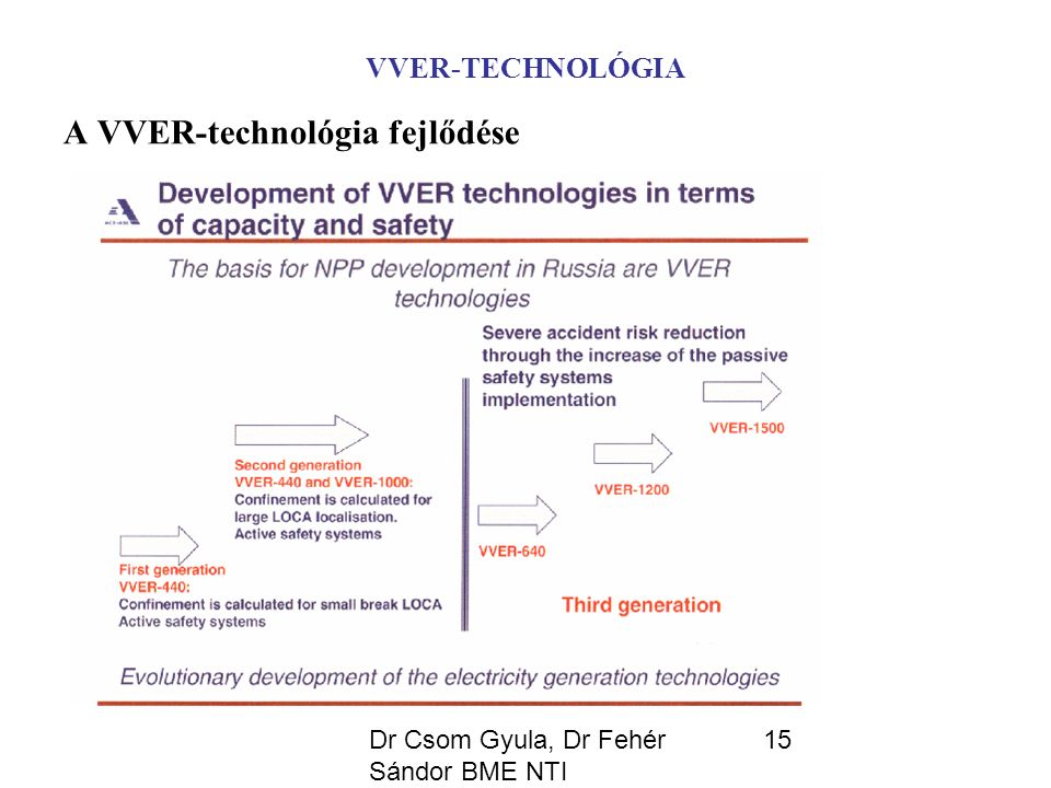 Dr Csom Gyula, Dr Fehér Sándor BME NTI 15 VVER-TECHNOLÓGIA A VVER-technológia fejlődése