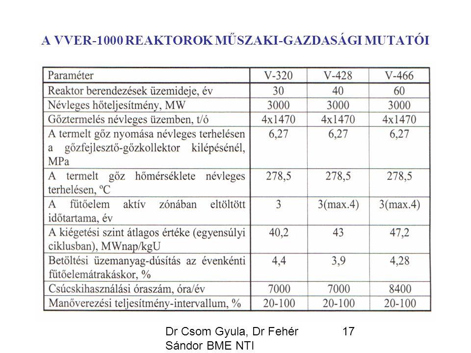 Dr Csom Gyula, Dr Fehér Sándor BME NTI 17 A VVER-1000 REAKTOROK MŰSZAKI-GAZDASÁGI MUTATÓI