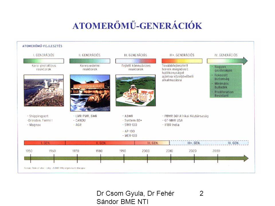 Dr Csom Gyula, Dr Fehér Sándor BME NTI 43 AZ SCWR UNIKÁLIS TULAJDONSÁGAI Az átalakítási hatásfok jelentős növekedése (~44%-ra) az LWR-ekéhez képest (33- 35%).