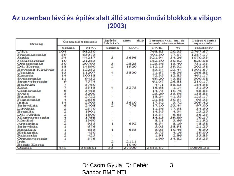 Dr Csom Gyula, Dr Fehér Sándor BME NTI 4 HARMADIK GENERÁCIÓS ATOMERŐMŰVEK Csoportjai: Evolúciós atomerőművek (G3) Revolúciós atomerőművek (G3+) Sajátosságaik: - Szabványosított tervezet, gyorsabb engedélyezési eljárás, rövidebb építési idő, kisebb fajlagos beruházási költség kisebb beruházási kockázat - Egyszerűbb, robusztusabb kialakítás, magasabb rendelkezésre állás, hosszabb üzemidő (ált.