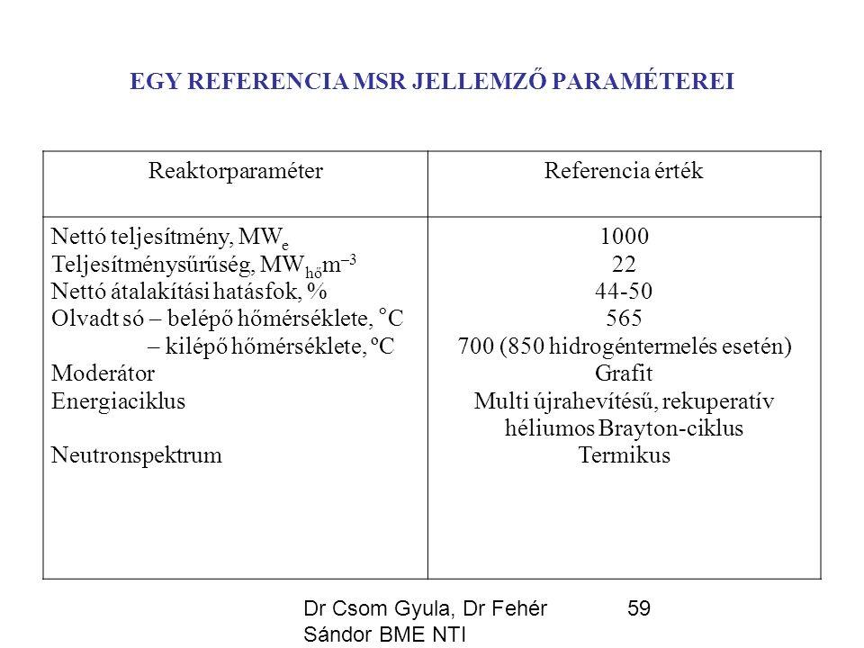 Dr Csom Gyula, Dr Fehér Sándor BME NTI 59 EGY REFERENCIA MSR JELLEMZŐ PARAMÉTEREI ReaktorparaméterReferencia érték Nettó teljesítmény, MW e Teljesítménysűrűség, MW hő m –3 Nettó átalakítási hatásfok, % Olvadt só – belépő hőmérséklete, °C – kilépő hőmérséklete, ºC Moderátor Energiaciklus Neutronspektrum 1000 22 44-50 565 700 (850 hidrogéntermelés esetén) Grafit Multi újrahevítésű, rekuperatív héliumos Brayton-ciklus Termikus
