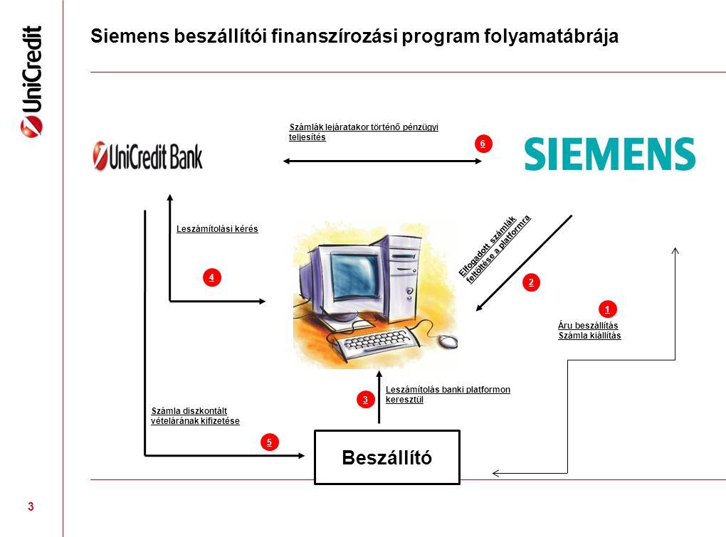 Siemens beszállítói finanszírozási program folyamatábrája 3 Beszállító Áru beszállítás Számla kiállítás 1 Elfogadott számlák feltöltése a platformra 2 Leszámítolás banki platformon keresztül 3 Leszámítolási kérés 6 Számla diszkontált vételárának kifizetése 5 Számlák lejáratakor történő pénzügyi teljesítés 4