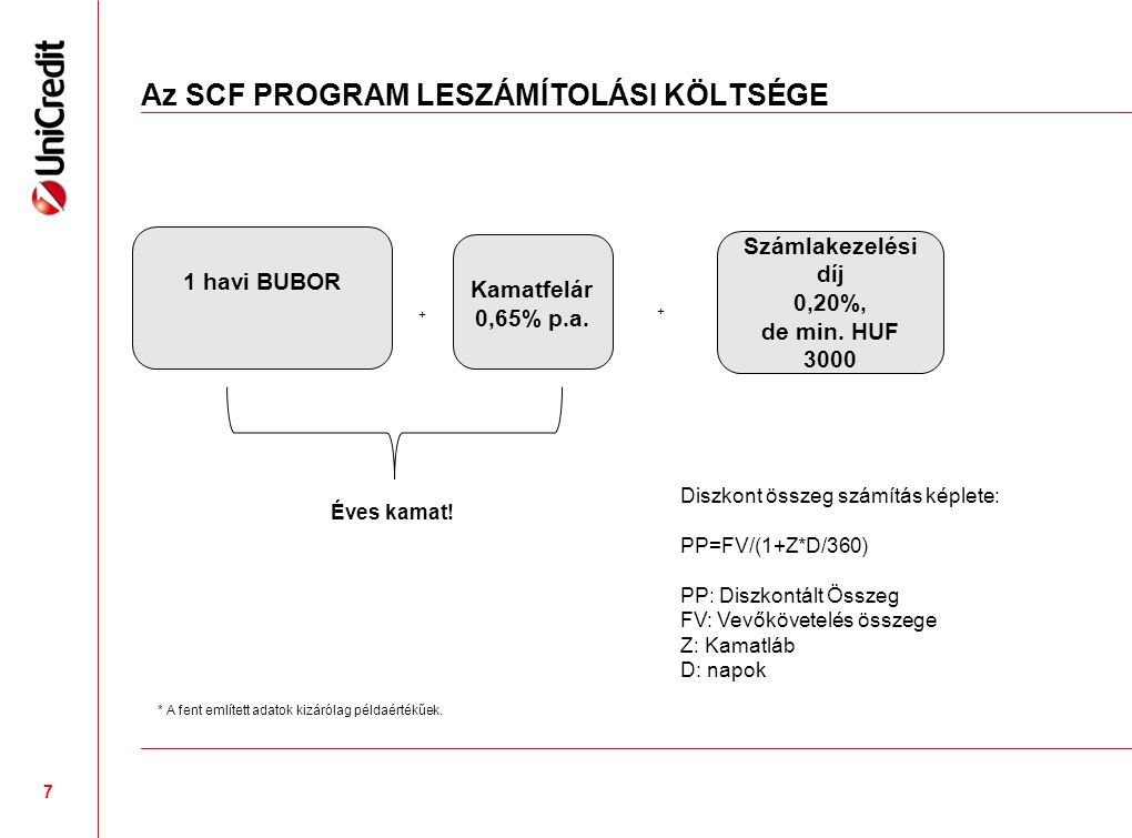 Az SCF PROGRAM LESZÁMÍTOLÁSI KÖLTSÉGE Kamatfelár 0,65% p.a.