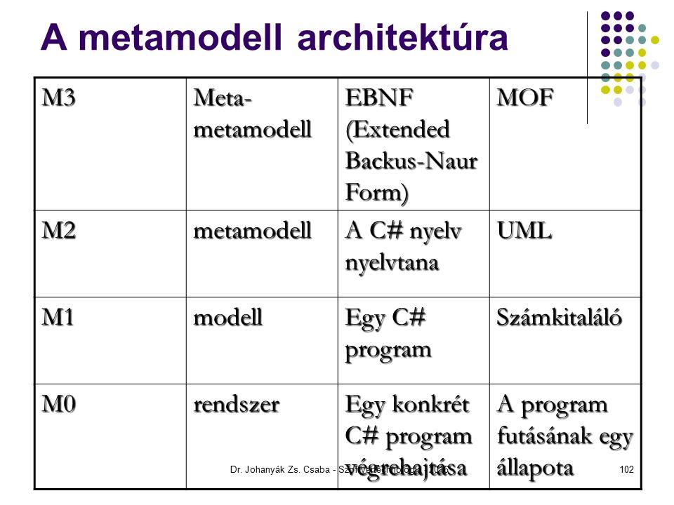 A metamodell architektúra M3 Meta- metamodell EBNF (Extended Backus-Naur Form) MOF M2metamodell A C# nyelv nyelvtana UML M1modell Egy C# program Számkitaláló M0rendszer Egy konkrét C# program végrehajtása A program futásának egy állapota Dr.
