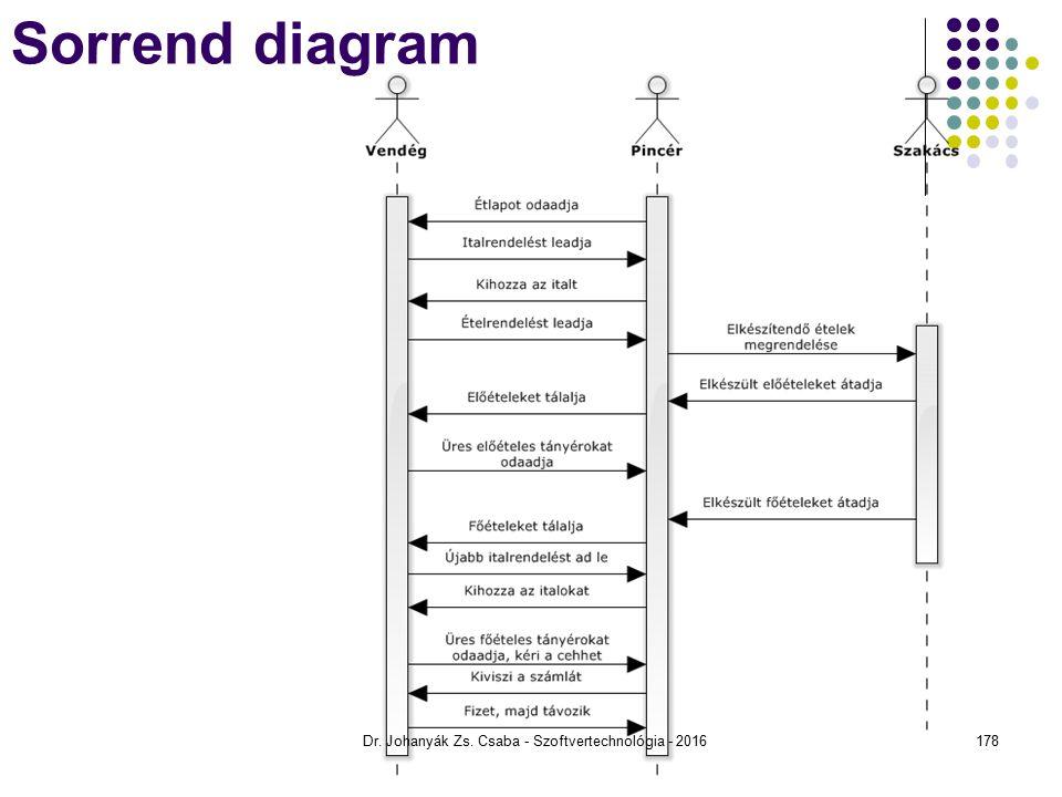 Sorrend diagram Dr. Johanyák Zs. Csaba - Szoftvertechnológia - 2016178