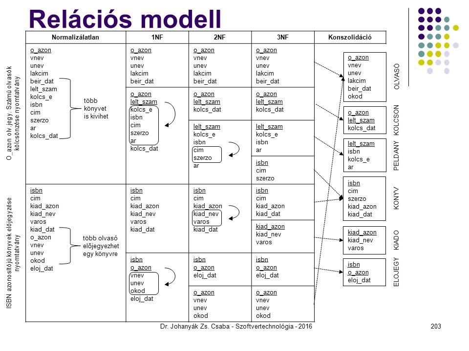 OLVASÓ KOLCSON PELDANY KONYV KIADO ELOJEGY Relációs modell Dr.