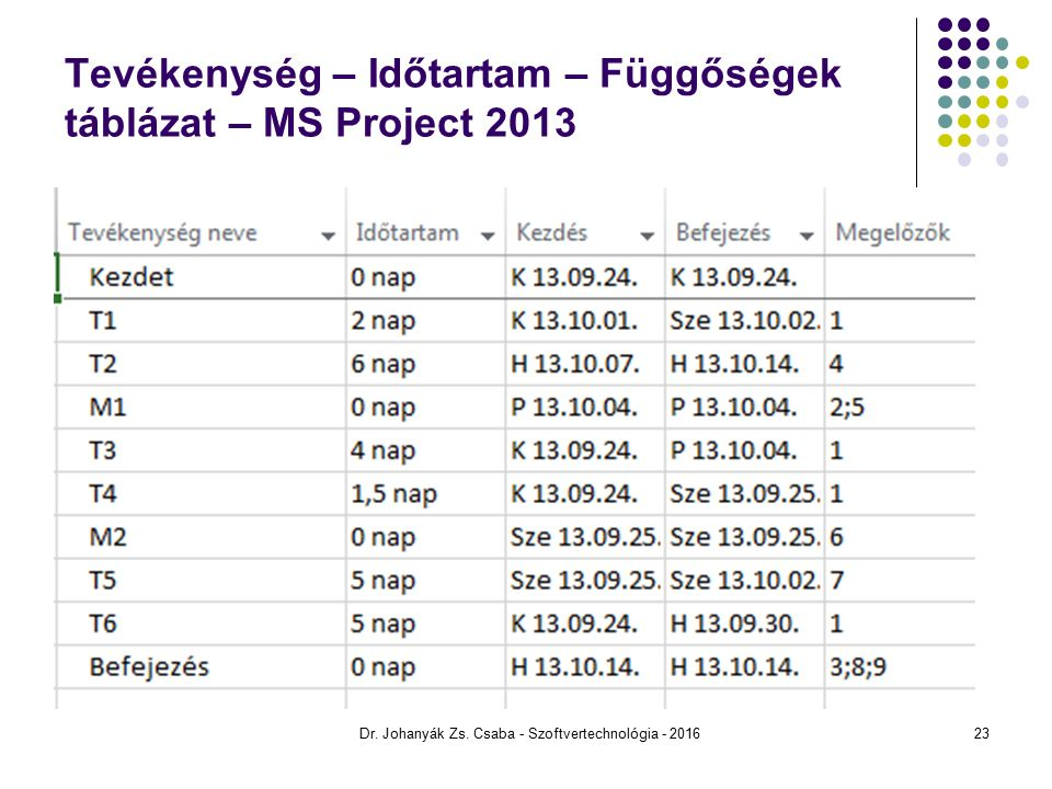 Tevékenység – Időtartam – Függőségek táblázat – MS Project 2013 Dr.