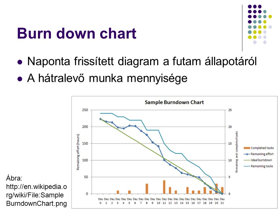 Burn down chart Naponta frissített diagram a futam állapotáról A hátralevő munka mennyisége Dr.
