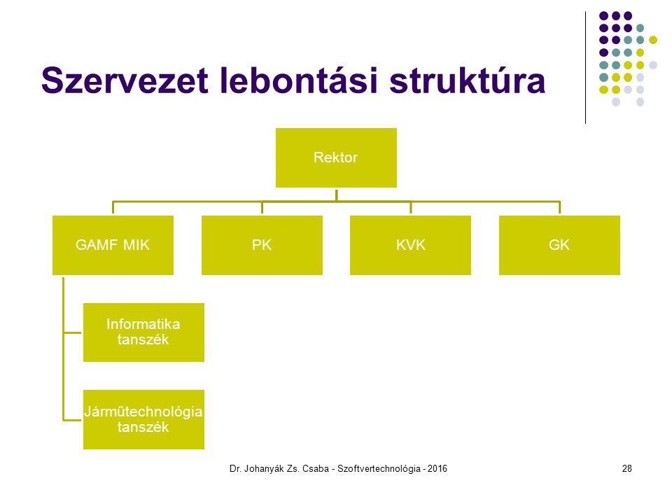 Szervezet lebontási struktúra Rektor GAMF MIK Informatika tanszék Járműtechnológia tanszék PKKVKGK Dr.