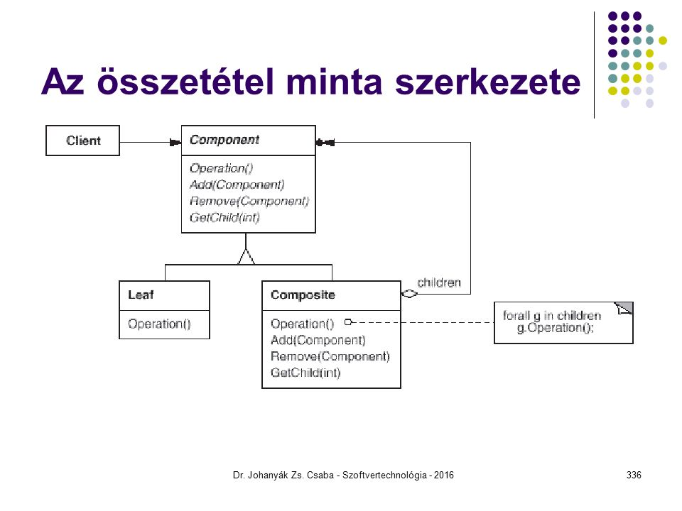 Az összetétel minta szerkezete Dr. Johanyák Zs. Csaba - Szoftvertechnológia - 2016336