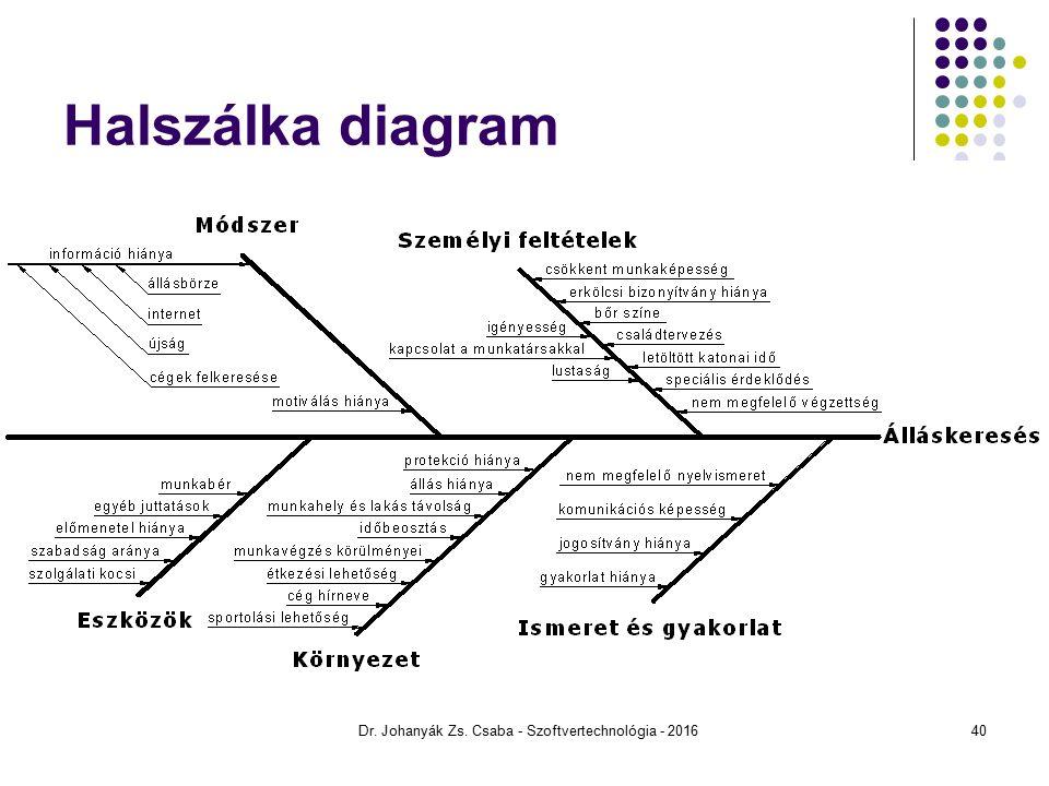 Halszálka diagram Dr. Johanyák Zs. Csaba - Szoftvertechnológia - 201640
