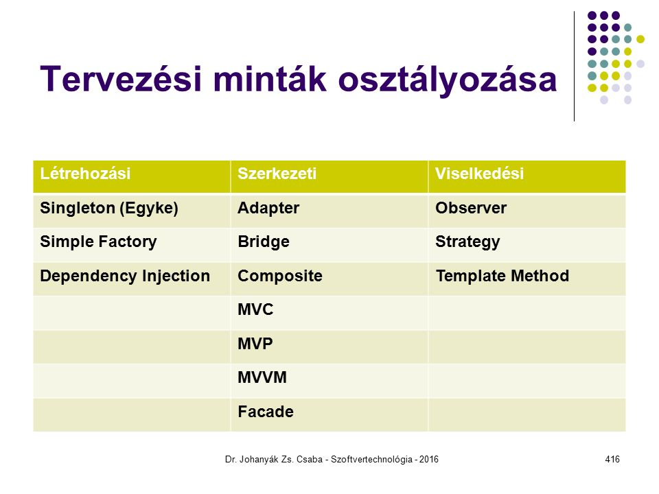 Tervezési minták osztályozása LétrehozásiSzerkezetiViselkedési Singleton (Egyke)AdapterObserver Simple FactoryBridgeStrategy Dependency InjectionCompositeTemplate Method MVC MVP MVVM Facade Dr.