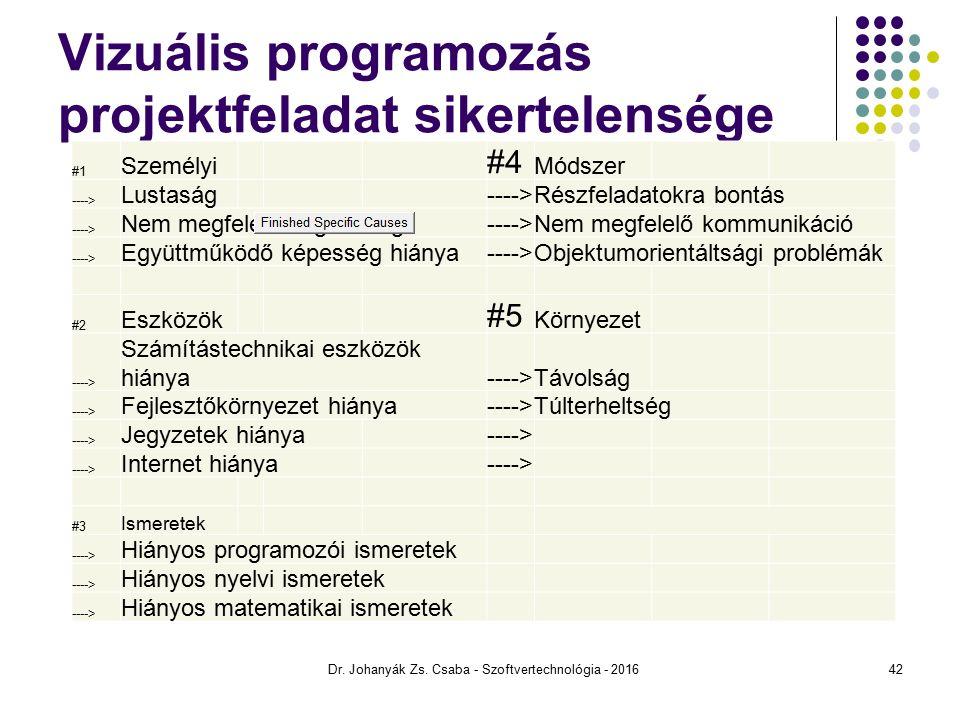 Vizuális programozás projektfeladat sikertelensége #1 Személyi #4 Módszer ----> Lustaság ---->Részfeladatokra bontás ----> Nem megfelelő végzettség---->Nem megfelelő kommunikáció ----> Együttműködő képesség hiánya---->Objektumorientáltsági problémák #2 Eszközök #5 Környezet ----> Számítástechnikai eszközök hiánya---->Távolság ----> Fejlesztőkörnyezet hiánya---->Túlterheltség ----> Jegyzetek hiánya ----> Internet hiánya ----> #3 Ismeretek ----> Hiányos programozói ismeretek ----> Hiányos nyelvi ismeretek ----> Hiányos matematikai ismeretek Dr.
