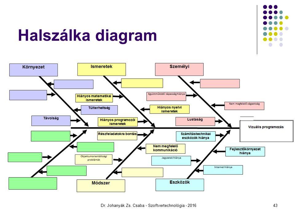 Halszálka diagram Dr. Johanyák Zs. Csaba - Szoftvertechnológia - 201643