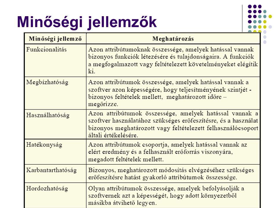 Minőségi jellemzők Dr. Johanyák Zs. Csaba - Szoftvertechnológia - 2016432