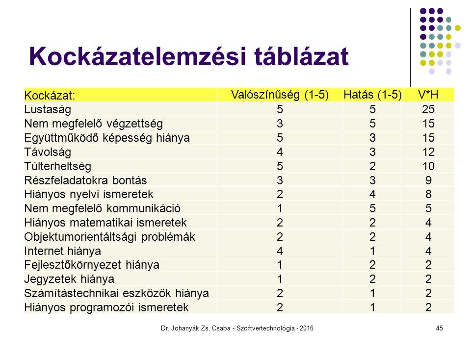Kockázatelemzési táblázat Kockázat: Valószínűség (1-5)Hatás (1-5)V*H Lustaság5525 Nem megfelelő végzettség3515 Együttműködő képesség hiánya5315 Távolság4312 Túlterheltség5210 Részfeladatokra bontás339 Hiányos nyelvi ismeretek248 Nem megfelelő kommunikáció155 Hiányos matematikai ismeretek224 Objektumorientáltsági problémák224 Internet hiánya414 Fejlesztőkörnyezet hiánya122 Jegyzetek hiánya122 Számítástechnikai eszközök hiánya212 Hiányos programozói ismeretek212 Dr.
