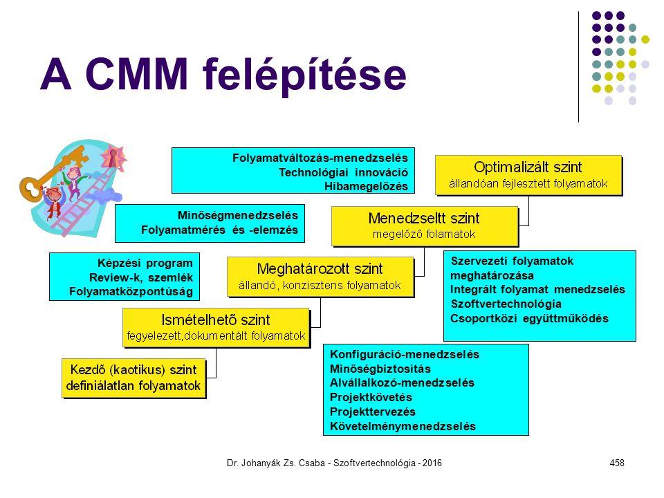 A CMM felépítése Dr.Johanyák Zs.