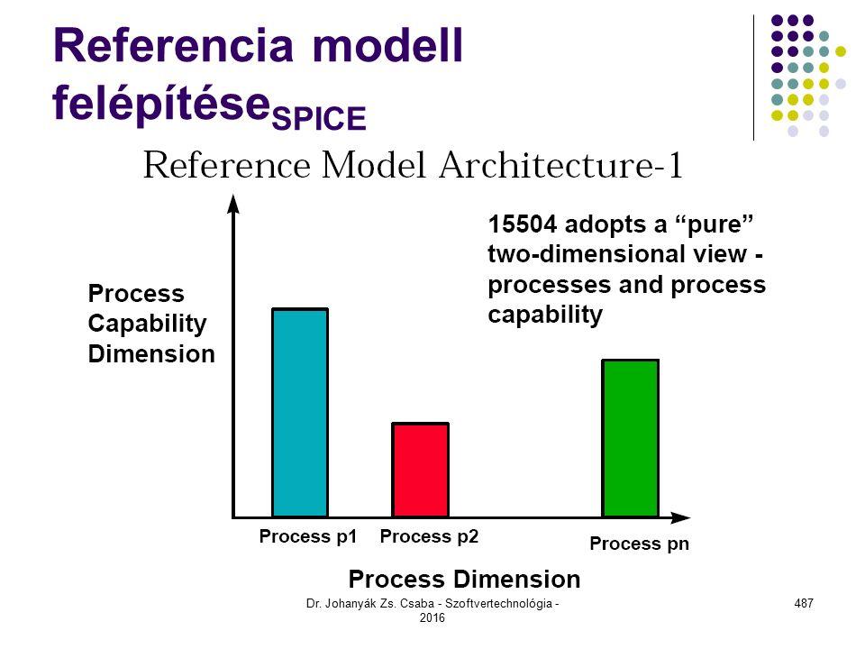 Referencia modell felépítése SPICE Dr. Johanyák Zs. Csaba - Szoftvertechnológia - 2016 487