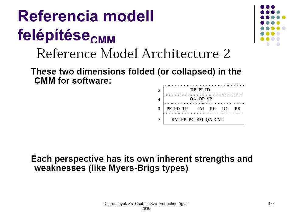 Referencia modell felépítése CMM Dr. Johanyák Zs. Csaba - Szoftvertechnológia - 2016 488