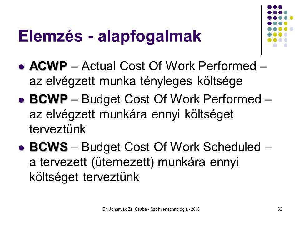 Elemzés - alapfogalmak ACWP ACWP – Actual Cost Of Work Performed – az elvégzett munka tényleges költsége BCWP BCWP – Budget Cost Of Work Performed – az elvégzett munkára ennyi költséget terveztünk BCWS BCWS – Budget Cost Of Work Scheduled – a tervezett (ütemezett) munkára ennyi költséget terveztünk Dr.