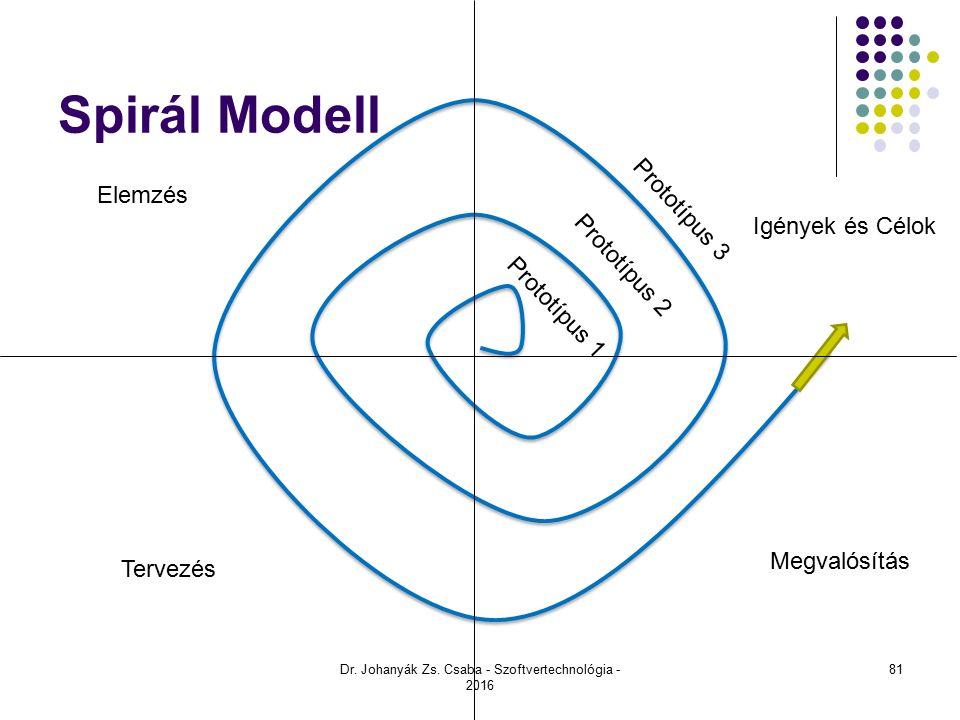 Spirál Modell Elemzés Tervezés Megvalósítás Igények és Célok Prototípus 1 Prototípus 2 Prototípus 3 Dr.