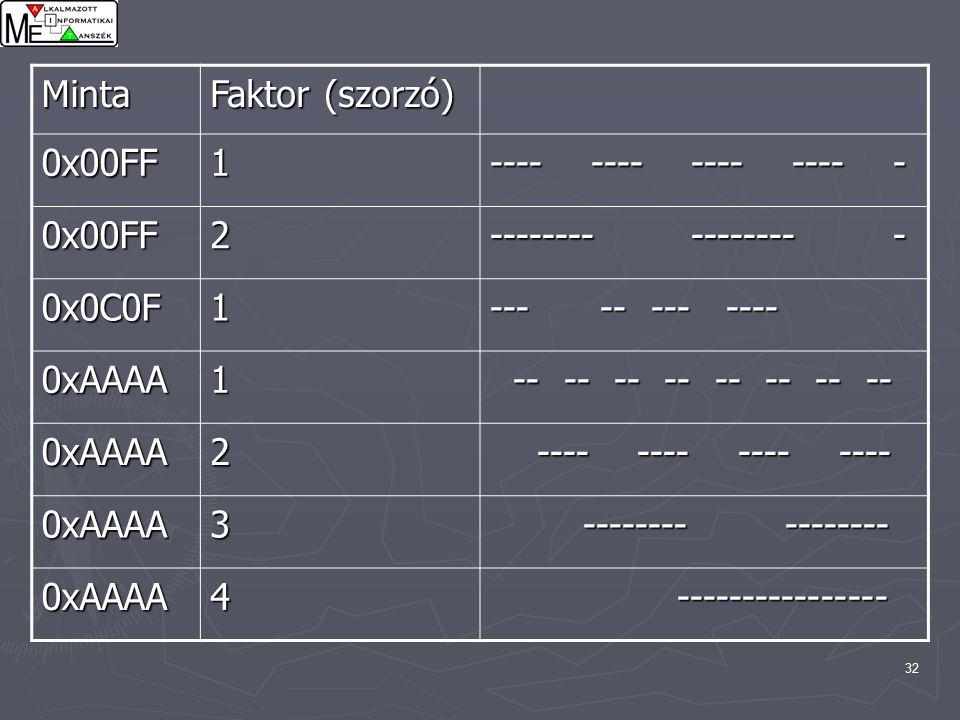 32 Minta Faktor (szorzó) 0x00FF1 ---- ---- ---- ---- - 0x00FF2 0x0C0F1 --- -- --- ---- 0xAAAA1 -- -- -- -- -- -- -- -- -- -- -- -- -- -- -- -- 0xAAAA2 0xAAAA3 0xAAAA4