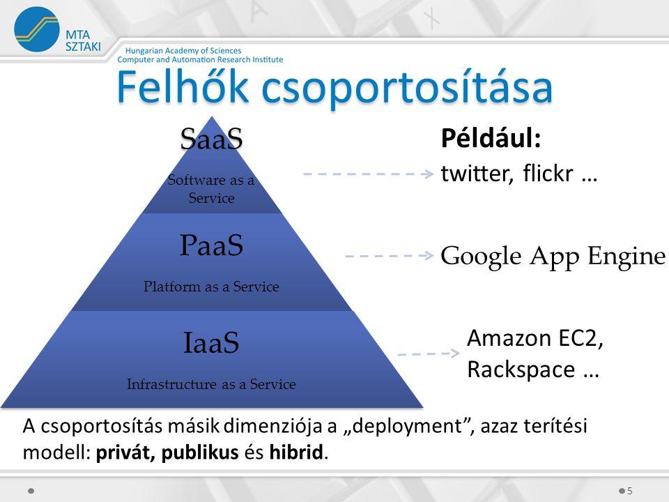 """SaaS Software as a Service PaaS Platform as a Service IaaS Infrastructure as a Service Felhők csoportosítása 5 A csoportosítás másik dimenziója a """"deployment , azaz terítési modell: privát, publikus és hibrid."""