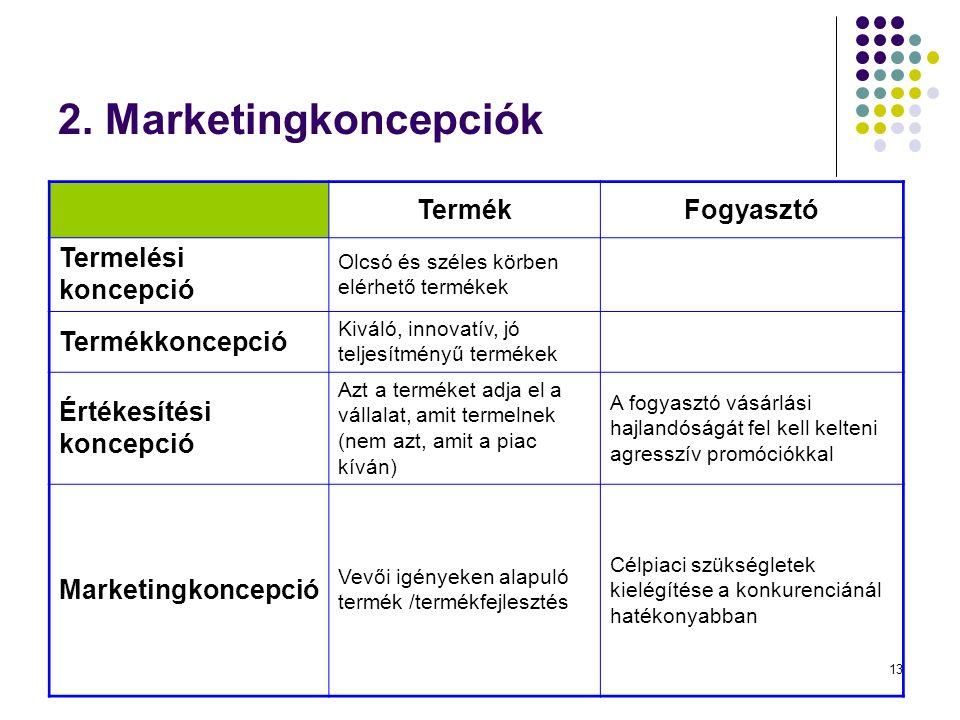 13 2. Marketingkoncepciók TermékFogyasztó Termelési koncepció Olcsó és széles körben elérhető termékek Termékkoncepció Kiváló, innovatív, jó teljesítm