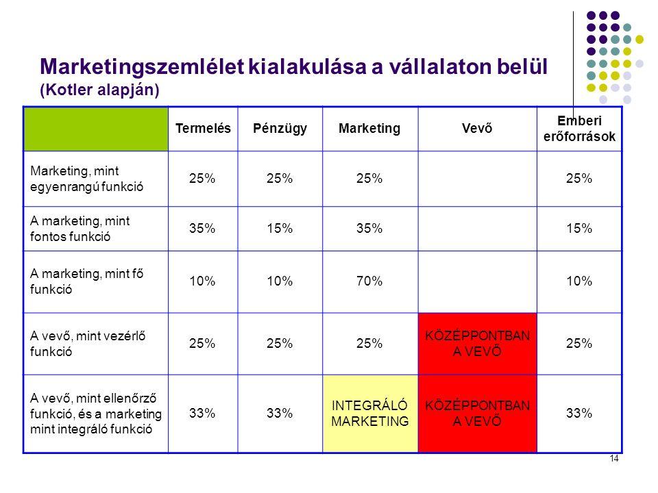 14 Marketingszemlélet kialakulása a vállalaton belül (Kotler alapján) TermelésPénzügyMarketingVevő Emberi erőforrások Marketing, mint egyenrangú funkció 25% A marketing, mint fontos funkció 35%15%35% 15% A marketing, mint fő funkció 10% 70% 10% A vevő, mint vezérlő funkció 25% KÖZÉPPONTBAN A VEVŐ 25% A vevő, mint ellenőrző funkció, és a marketing mint integráló funkció 33% INTEGRÁLÓ MARKETING KÖZÉPPONTBAN A VEVŐ 33%