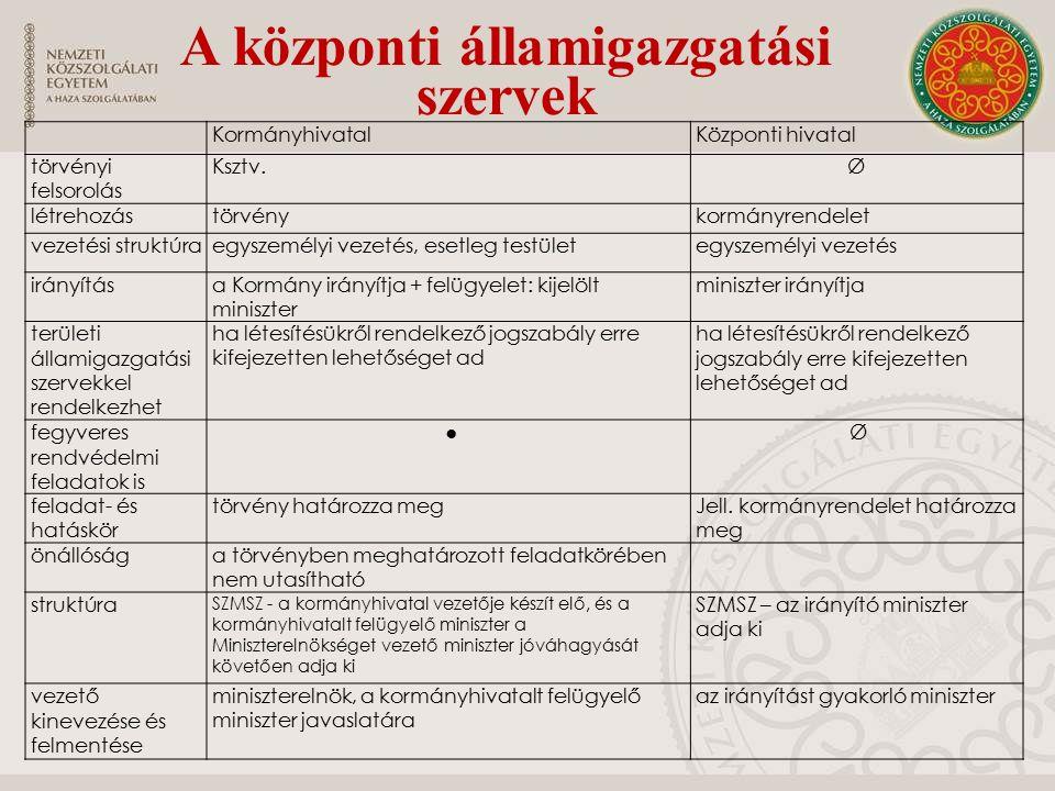 KormányhivatalKözponti hivatal törvényi felsorolás Ksztv.Ø létrehozástörvénykormányrendelet vezetési struktúraegyszemélyi vezetés, esetleg testületegyszemélyi vezetés irányítása Kormány irányítja + felügyelet: kijelölt miniszter miniszter irányítja területi államigazgatási szervekkel rendelkezhet ha létesítésükről rendelkező jogszabály erre kifejezetten lehetőséget ad fegyveres rendvédelmi feladatok is ● Ø feladat- és hatáskör törvény határozza megJell.