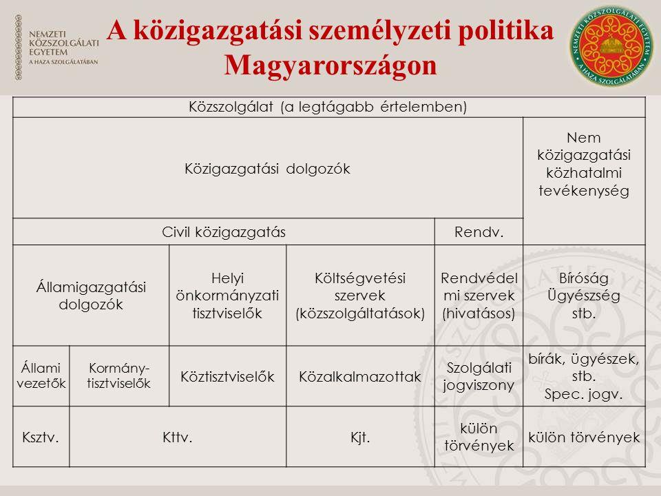 Közszolgálat (a legtágabb értelemben) Közigazgatási dolgozók Nem közigazgatási közhatalmi tevékenység Civil közigazgatásRendv.
