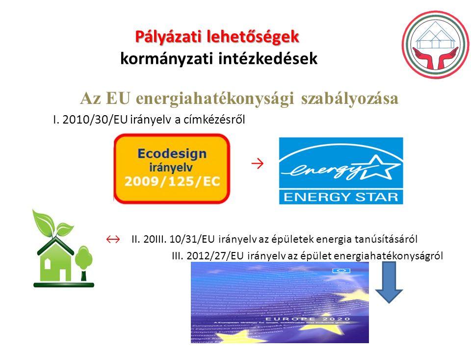 Pályázati lehetőségek Pályázati lehetőségek kormányzati intézkedések Az EU energiahatékonysági szabályozása I.
