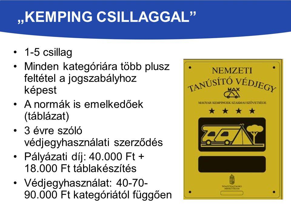 """""""KEMPING CSILLAGGAL 1-5 csillag Minden kategóriára több plusz feltétel a jogszabályhoz képest A normák is emelkedőek (táblázat) 3 évre szóló védjegyhasználati szerződés Pályázati díj: 40.000 Ft + 18.000 Ft táblakészítés Védjegyhasználat: 40-70- 90.000 Ft kategóriától függően"""