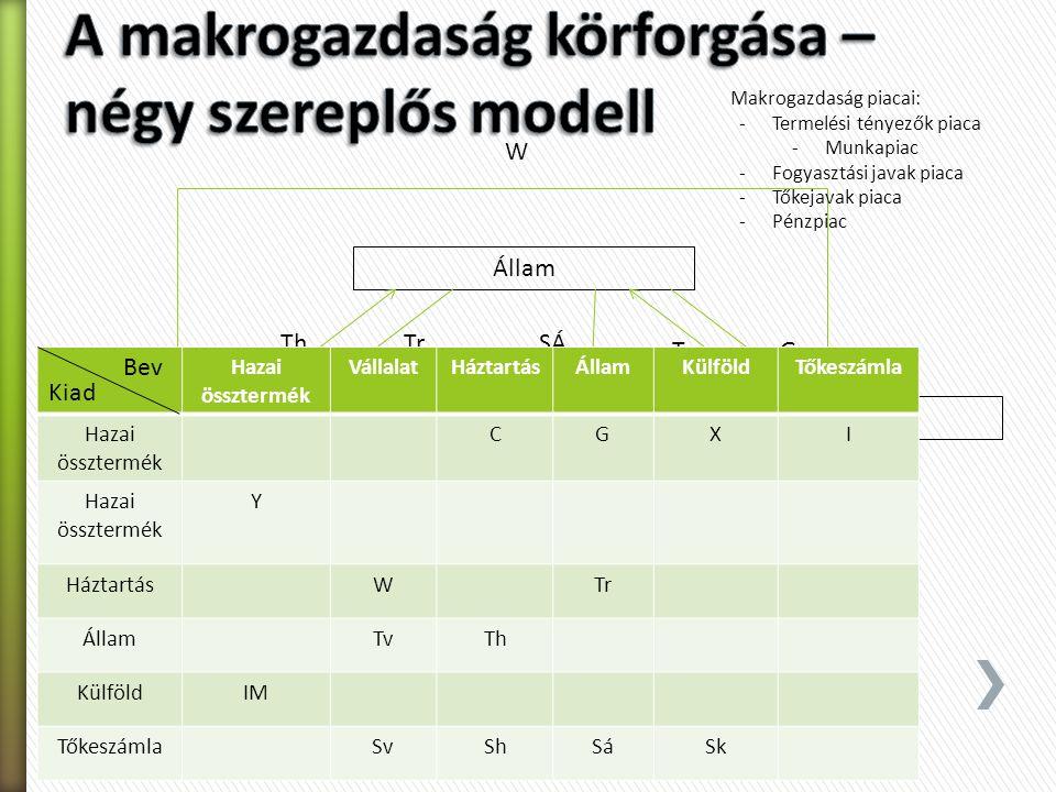 HáztartásVállalat Sh Sv Állam Th Tr G Tőkepiac I C W SÁ Külföld Sk X IM Tv Makrogazdaság piacai: -Termelési tényezők piaca -Munkapiac -Fogyasztási jav